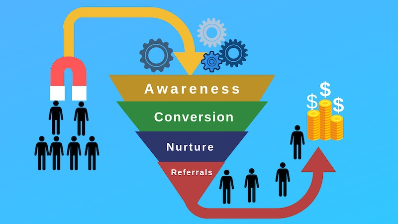 Digital Marketing Funnels - kaplanmediagroup.com