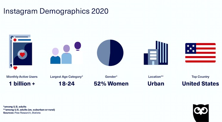 Instagram Demographics 2020 - KaplanMediaGroup.com